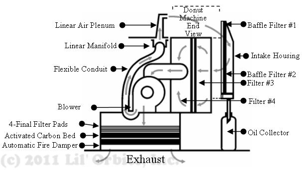 Ventilation Systems | Ductless Restaurant Ventilation